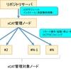 (鈴木)xCAT管理ノードのインストール手順