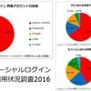 国内ソーシャルログイン利用状況調査2016~利用者の7割がモバイル!LINEログインの利用機会拡大
