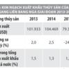 Giải pháp xuất khẩu hàng thủy sản Việt Nam sang Nga