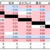 各種数値で機運を高めるG1 CLIMAX 30:試合順編