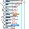 奨学金破産は全体の0.07%だった件
