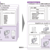 CentOS 7.4系にインストールしたOracle Database 12c Release 2  (12.2.0.1.0) の設定とか