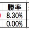日本ダービー2019サートゥルナーリアに厳しいデータ乗り替りチャンスのある馬は?