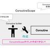 KotlinのCoroutineを用いた,外部API呼び出しの並列数を指定できるライブラリを作成した話