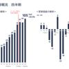 メルカリの財務諸表。この赤字は将来に続くものなのか?