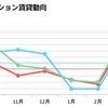 首都圏マンション賃料動向発表~2016年以降で平均賃料最安値を記録/神奈川~