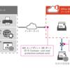 【Office365参考書】直接送信を解説