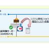 【Linux】システムディスク枯渇時の対処方法