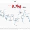 M.03 体重-8.7kg 体脂肪率-1.4% 3ヶ月終了!! 結果と感想