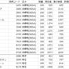 【株】2021年2月の株状況