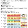 【地震予知】国内危険度は5月13日~20日までがL7(要警戒)・21~22日がL5(警戒)・23日がL4(要注意)!22日まではmaxM7+の可能性も!!地磁気の乱れが『南海トラフ地震』などの大地震のトリガーに!?