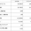 日本のSaaS企業は上場までにシェア何%なのか調べた件