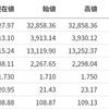 【銀行下落の理由】米国株式市場の分析まとめ【21210320】