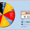 2020年20週目の資産報告(5/16)