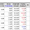 日本株、上昇気流に乗れるのか!?