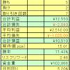 2021.02.01~05のfx週間成績