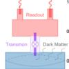 超伝導量子ビットによるダークマター探査