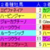 土曜日の芝分析。札幌芝はハービンジャーが走ってたぞ!