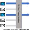 メール受信をトリガーとする場合の検討事項