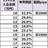 【通算9か月結果】ループイフダン4・5すくみ検証結果:4月-12月9か月間の実績は2500pips証拠金で年利換算21.6%程度。2000pipsで32.3%。売り買い通貨ペア分散しています。