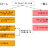 武井壮さんから学ぶ「戦略的努力の5つの方法」
