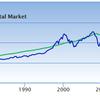 米国市場は、今も「割高」なのだろうか、それとも「割安」? ・・・調べてみました
