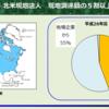 日系製造業の北米現地法人は、その調達の7割を域内で賄っている;北米現地法人の調達行動の分析