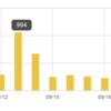 ブログ2ケ月目のアクセス数は伸び悩み……ながらも1ヵ月あたりの収益は少しずつアップ
