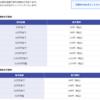 楽天証券の取引手数料について(いちにち定額コースのススメ)