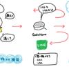 IFTTTを使ってノーコーディングでGoogleHomeアプリを作る話