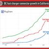 カリフォルニアの直流高速充電ステーション