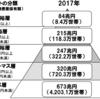 小泉クリステルさんの金融資産を見て・・専業主婦の妄想(・∀・)