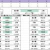陸戦隊1積みの対集積地棲姫補正について(2019/05/20更新)
