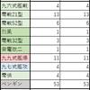 【艦これ】艦戦レシピ(1-100回) 徹甲弾レシピ(1-100回)