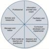 医学教育者の8つの役割