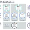 AWS ソリューションアーキテクト アソシエイトに合格しました