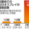 横田オスプレイ 離着陸の合計が百回を超