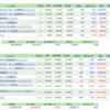 投資信託資産(2020.07)