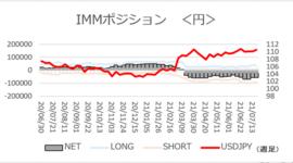 「ドル/円、ポジション変動は調整の範囲」【今週のIMMポジション】2021/7/26