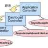 Railsのif文で荒れたViewを整理する強力かつ柔軟なテクニック