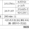 POG2020-2021ドラフト対策 No.122 ユキノフラッシュ