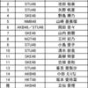 「AKB48グループ歌唱力No.1決定戦」第3回大会 決勝進出メンバー発表時の審査員コメント(STU48関連)