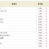 東証1部昇格のチェンジ<3962>の金利が3.0%から4.0%にアップ!!SBI貸株金利変更(2018/09/03~)