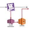 Datadog MonitorからSNS経由でLambda起動