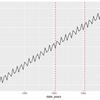ggplot2 で日付・時刻データを扱うときは日付の型の違いに注意