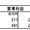 ウェルネット(2428)の2018年6月期第1四半期決算
