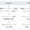 Java クライント開発における Web API の実装アプローチ まとめ REST vs GraphQL vs Swagger vs OData