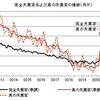 真の失業率──2020年9月までのデータによる更新
