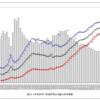 昭和の成功モデルの終焉ー大学進学のROI低下