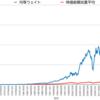 S&P500やTOPIXは本当に良いインデックスか? その2(時価総額加重平均と均等ウェイト)